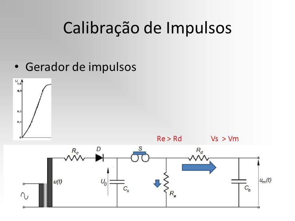 Calibração de Impulsos Forma de onda padrão para Impulso de Manobra – 250 / 2500 µs