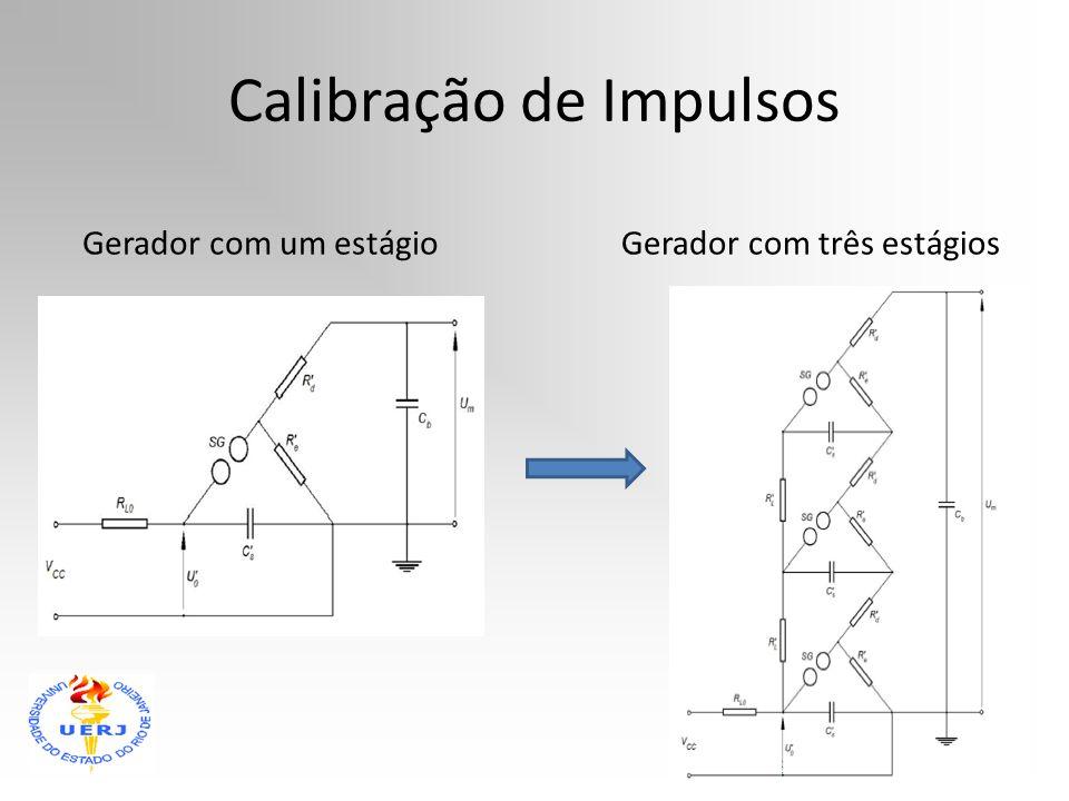 Calibração de Impulsos