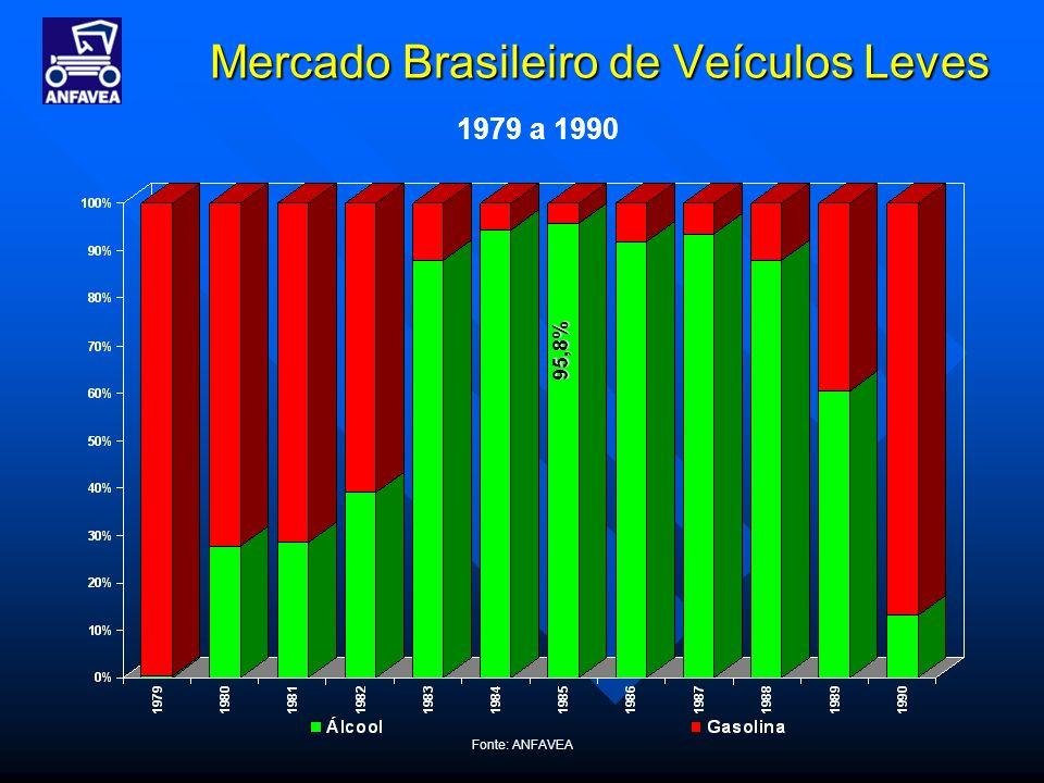 Fonte: ANFAVEA Mercado Brasileiro de Veículos Leves 1979 a 1990 95,8%