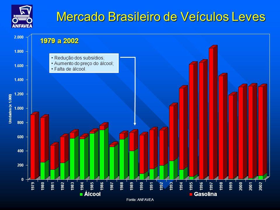 Fonte: ANFAVEA Mercado Brasileiro de Veículos Leves 1979 a 2002 Redução dos subsídios; Aumento do preço do álcool; Falta de álcool.