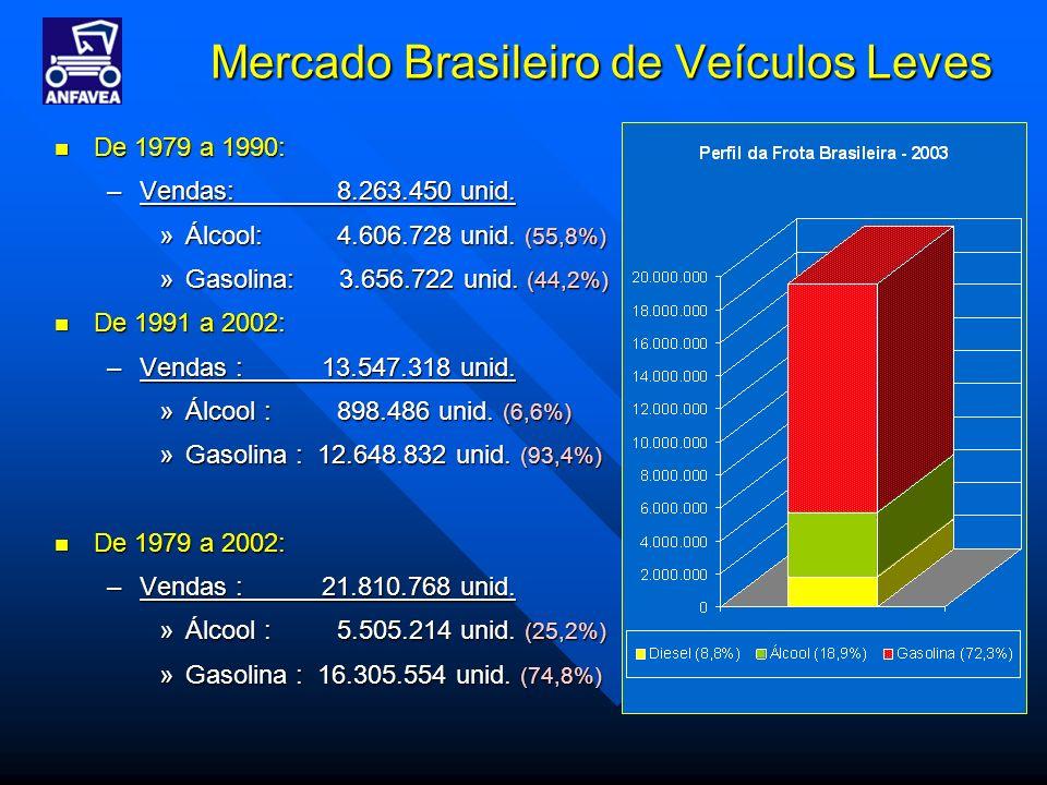 Mercado Brasileiro de Veículos Leves De 1979 a 1990: De 1979 a 1990: –Vendas: 8.263.450 unid. »Álcool: 4.606.728 unid. (55,8%) »Gasolina: 3.656.722 un