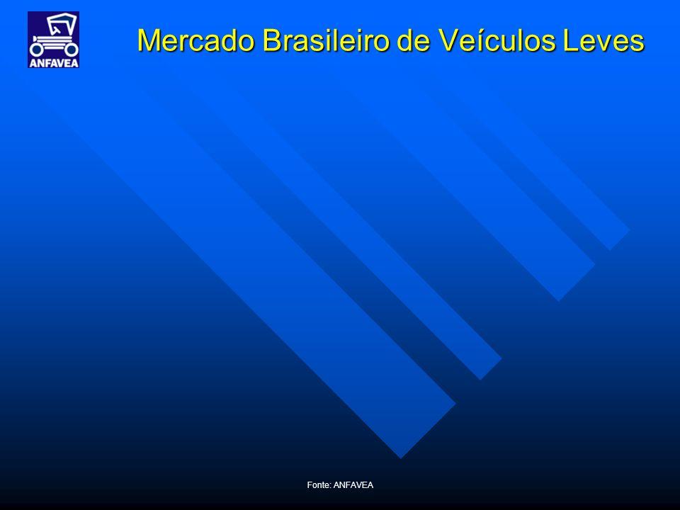 Fonte: ANFAVEA Mercado Brasileiro de Veículos Leves