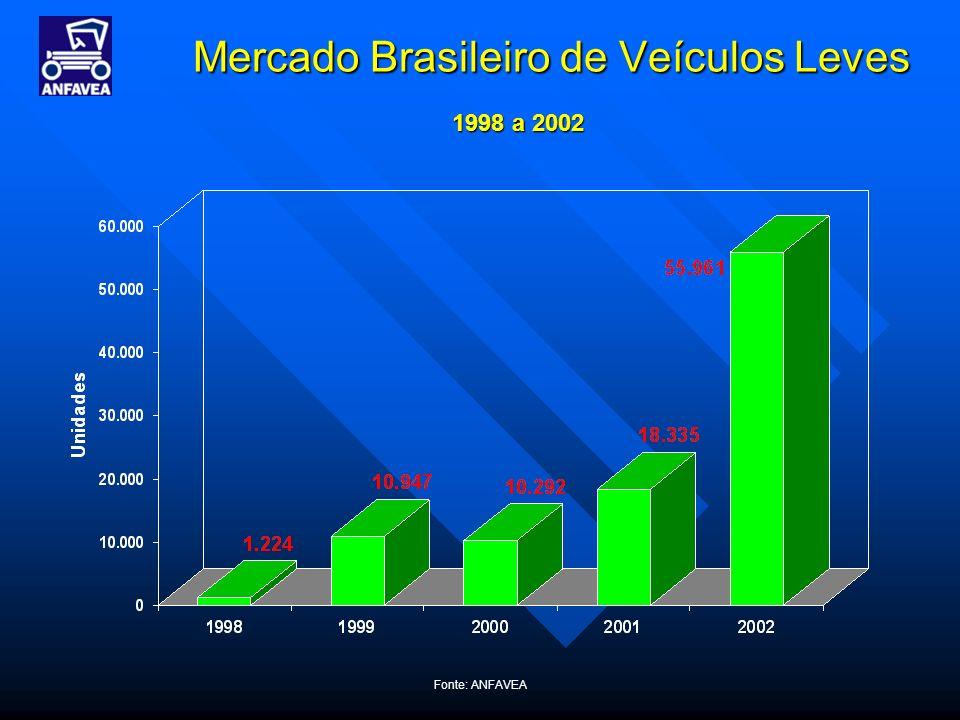 Fonte: ANFAVEA Mercado Brasileiro de Veículos Leves 1998 a 2002