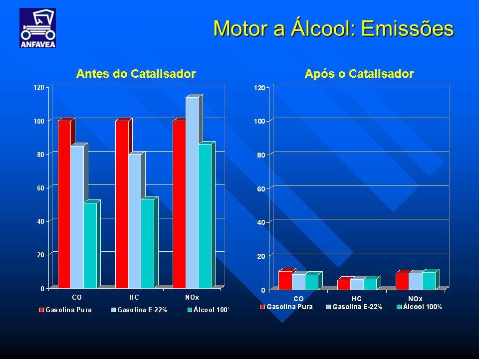 Motor a Álcool: Emissões Antes do CatalisadorApós o Catalisador