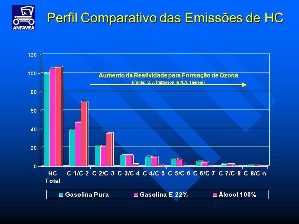 Aumento da Reatividade para Formação de Ozona (Fonte: D.J. Patterson & N.A. Henein)
