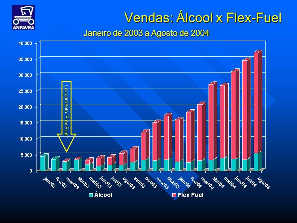 Lançamento Flex-Fuel Janeiro de 2003 a Agosto de 2004