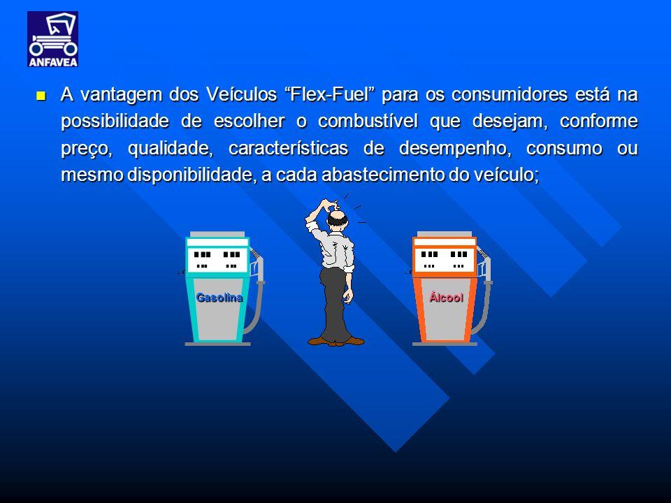 A vantagem dos Veículos Flex-Fuel para os consumidores está na possibilidade de escolher o combustível que desejam, conforme preço, qualidade, caracte