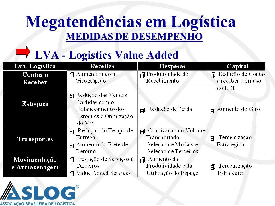 Megatendências em Logística MEDIDAS DE DESEMPENHO LVA - Logistics Value Added