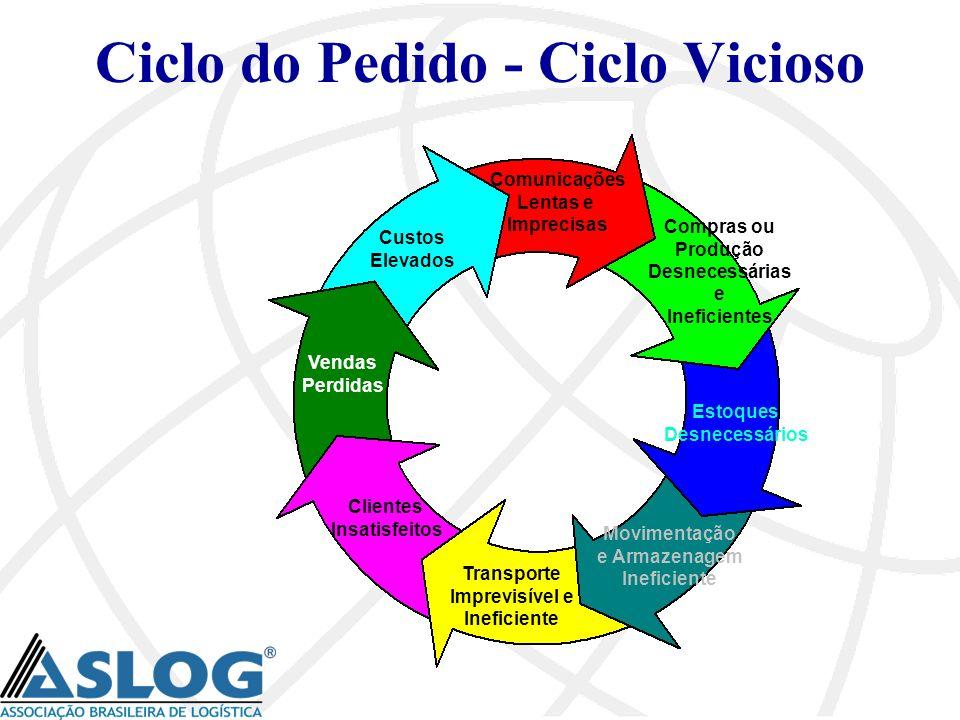 Ciclo do Pedido - Ciclo Vicioso Comunicações Lentas e Imprecisas Compras ou Produção Desnecessárias e Ineficientes Estoques Desnecessários Movimentaçã