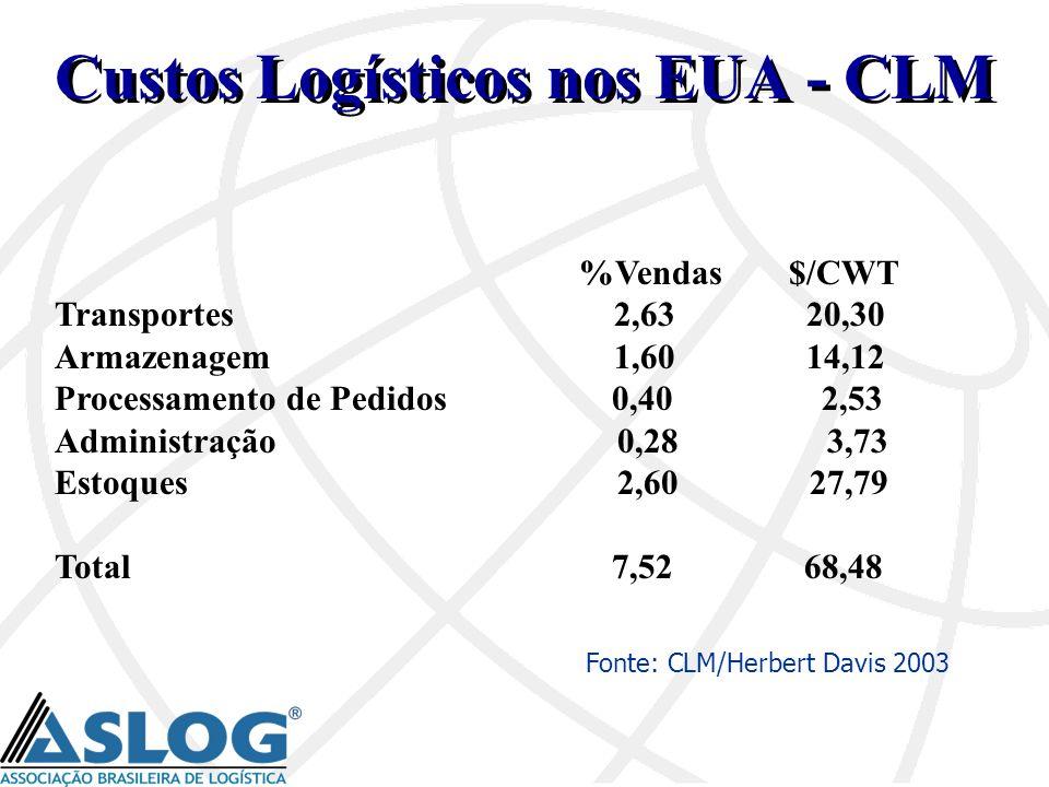 %Vendas$/CWT Transportes 2,63 20,30 Armazenagem 1,60 14,12 Processamento de Pedidos 0,40 2,53 Administração 0,28 3,73 Estoques 2,60 27,79 Total 7,52 6