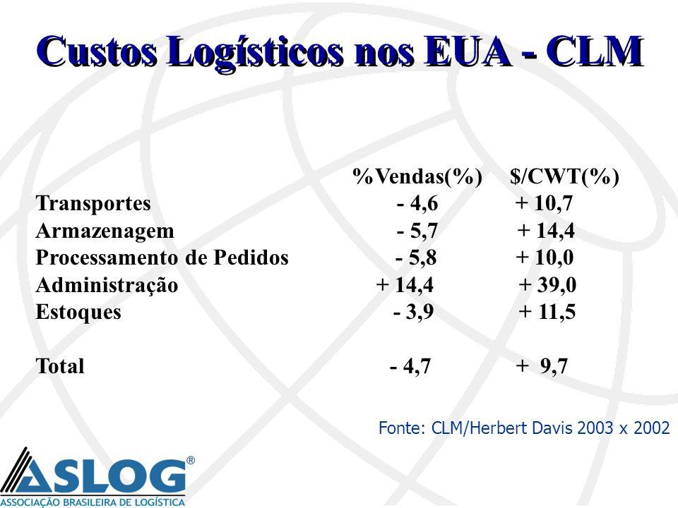 %Vendas(%)$/CWT(%) Transportes - 4,6 + 10,7 Armazenagem - 5,7 + 14,4 Processamento de Pedidos - 5,8 + 10,0 Administração + 14,4 + 39,0 Estoques - 3,9