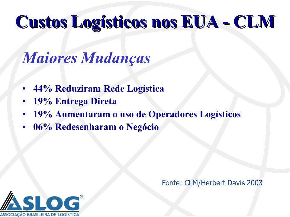 Maiores Mudanças 44% Reduziram Rede Logística 19% Entrega Direta 19% Aumentaram o uso de Operadores Logísticos 06% Redesenharam o Negócio Custos Logís