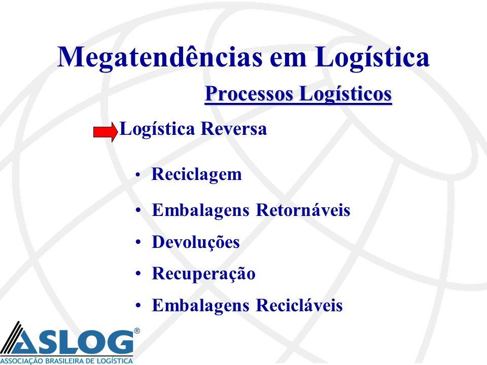 Megatendências em Logística Processos Logísticos Logística Reversa Reciclagem Embalagens Retornáveis Devoluções Recuperação Embalagens Recicláveis