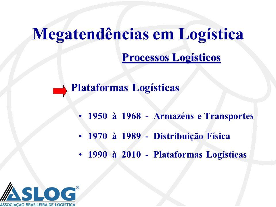 Megatendências em Logística Processos Logísticos Plataformas Logísticas 1950 à 1968 - Armazéns e Transportes 1970 à 1989 - Distribuição Física 1990 à