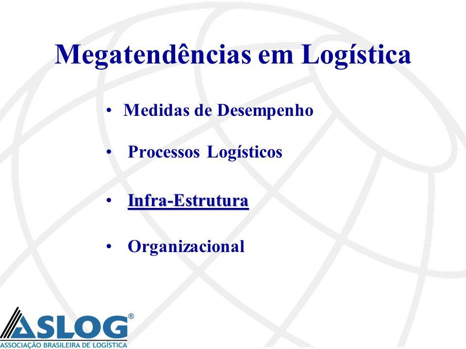Megatendências em Logística Medidas de Desempenho Processos Logísticos Infra-Estrutura Organizacional