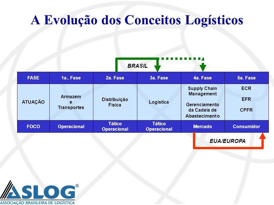 A Evolução dos Conceitos Logísticos FOCO ATUAÇÃO Tático Operacional Logística 3a. Fase Mercado Supply Chain Management Gerenciamento da Cadeia de Abas
