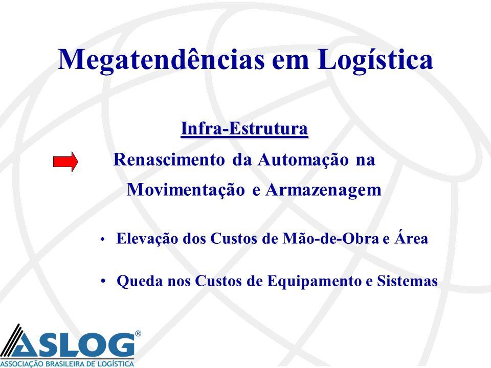 Megatendências em Logística Infra-Estrutura Renascimento da Automação na Movimentação e Armazenagem Elevação dos Custos de Mão-de-Obra e Área Queda no