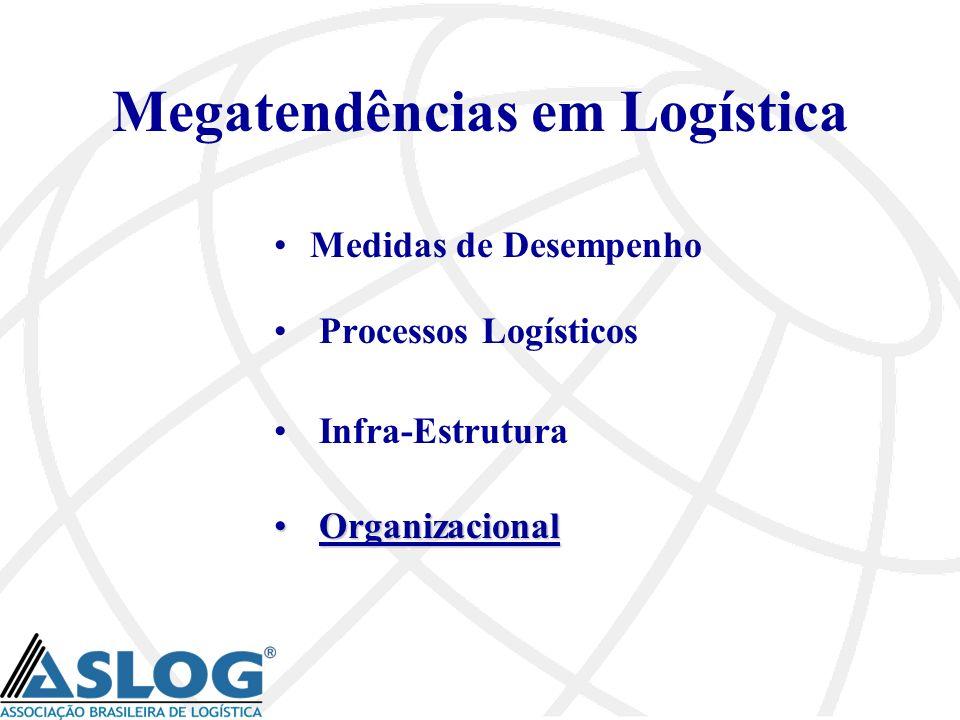 Megatendências em Logística Medidas de Desempenho Processos Logísticos Infra-Estrutura Organizacional Organizacional