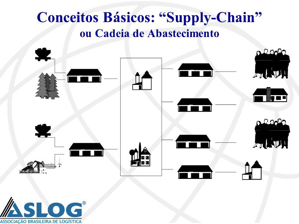 Conceitos Básicos: Supply-Chain ou Cadeia de Abastecimento
