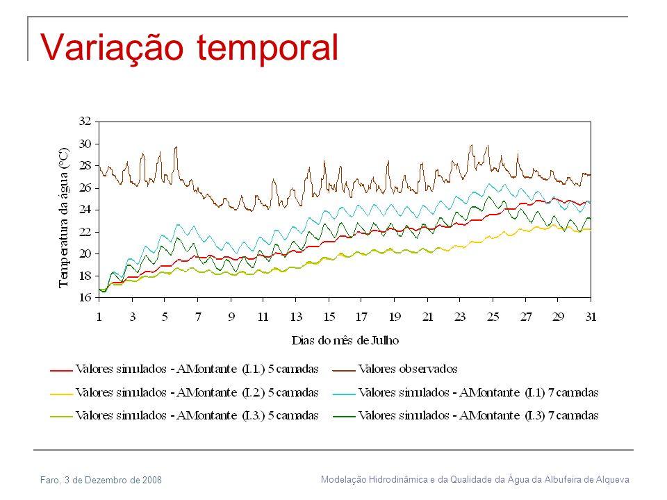 Faro, 3 de Dezembro de 2008 Modelação Hidrodinâmica e da Qualidade da Água da Albufeira de Alqueva Variação temporal
