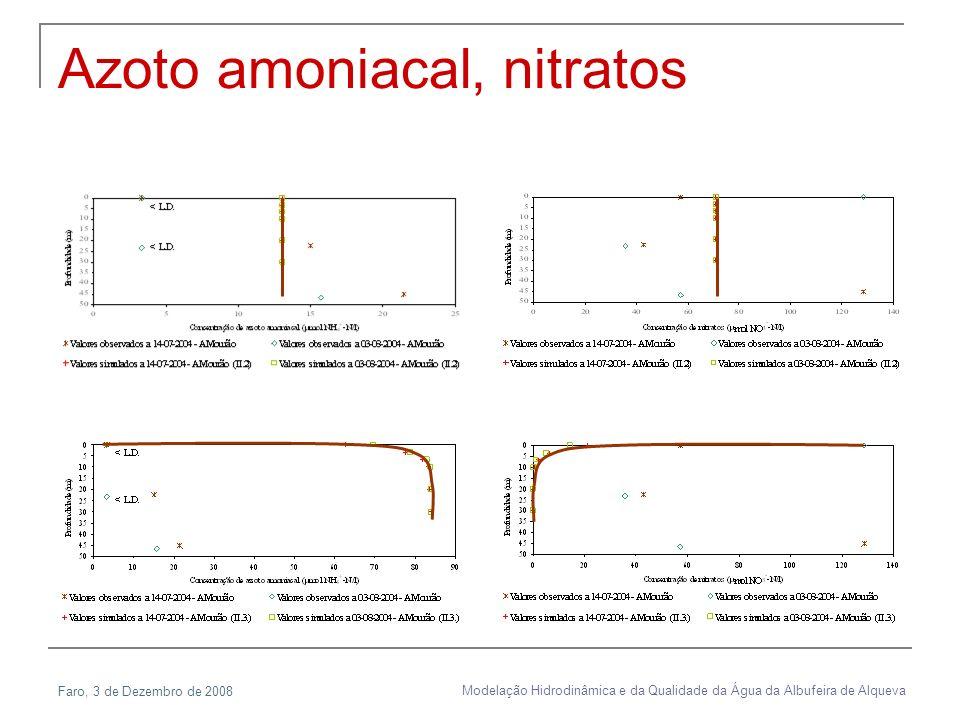 Faro, 3 de Dezembro de 2008 Modelação Hidrodinâmica e da Qualidade da Água da Albufeira de Alqueva Azoto amoniacal, nitratos