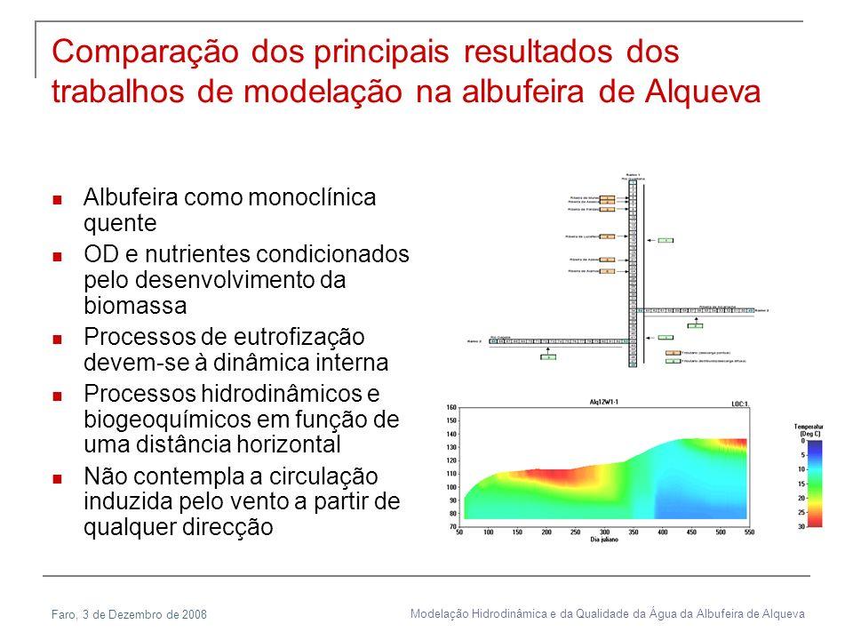 Faro, 3 de Dezembro de 2008 Modelação Hidrodinâmica e da Qualidade da Água da Albufeira de Alqueva Comparação dos principais resultados dos trabalhos