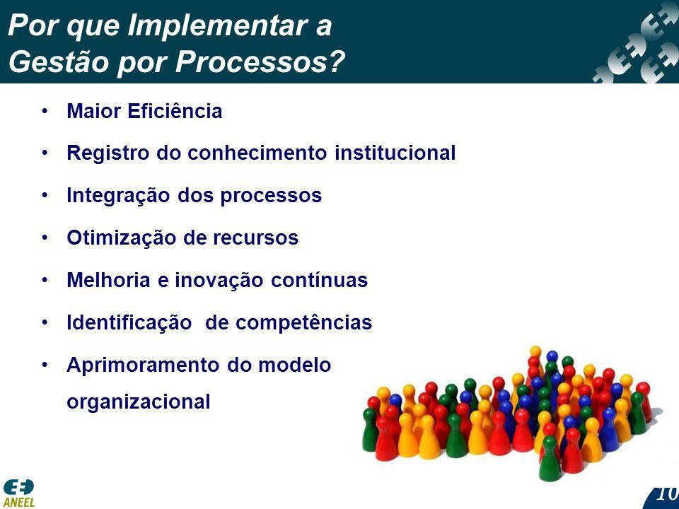 10 Por que Implementar a Gestão por Processos? Maior Eficiência Registro do conhecimento institucional Integração dos processos Otimização de recursos