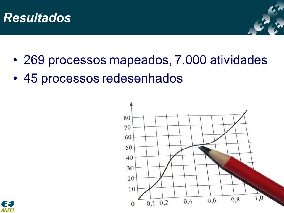 13 269 processos mapeados, 7.000 atividades 45 processos redesenhados Resultados