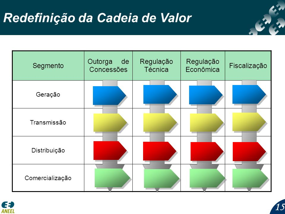 15 Segmento Outorga de Concessões Regulação Técnica Regulação Econômica Fiscalização Geração Transmissão Distribuição Comercialização Redefinição da Cadeia de Valor