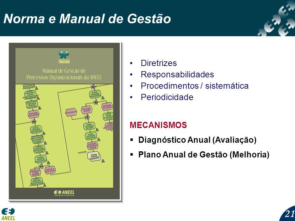 21 Norma e Manual de Gestão Diretrizes Responsabilidades Procedimentos / sistemática Periodicidade MECANISMOS Diagnóstico Anual (Avaliação) Plano Anua
