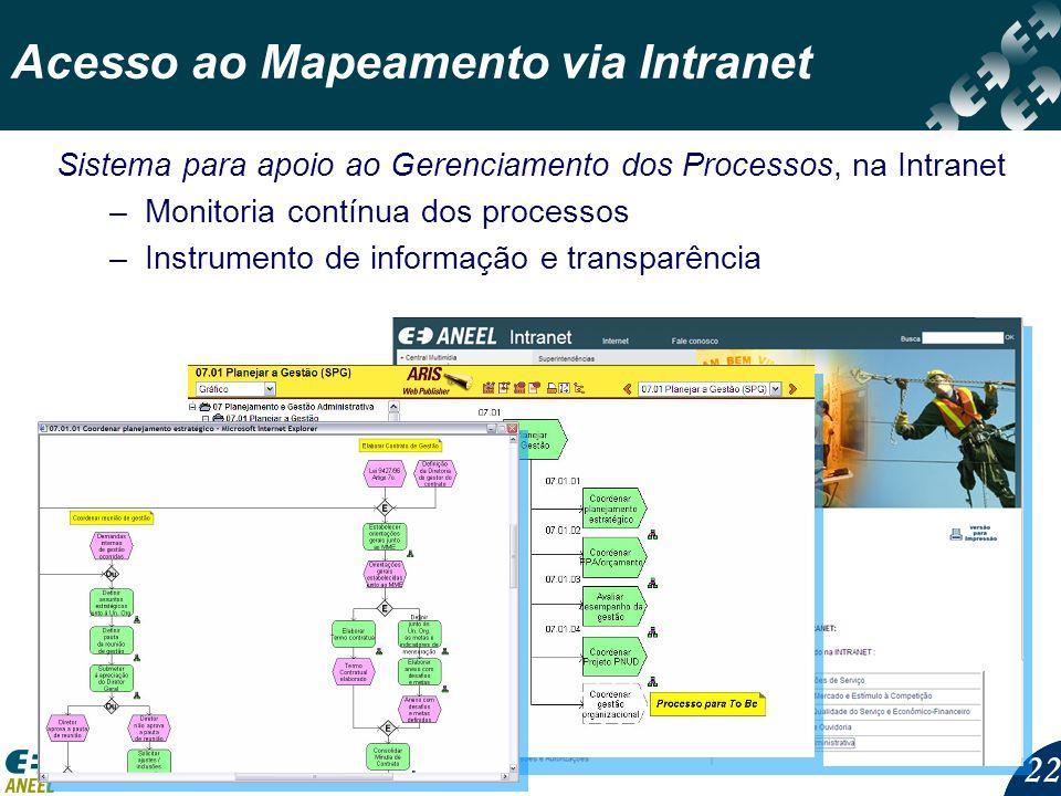 22 Acesso ao Mapeamento via Intranet Sistema para apoio ao Gerenciamento dos Processos, na Intranet –Monitoria contínua dos processos –Instrumento de