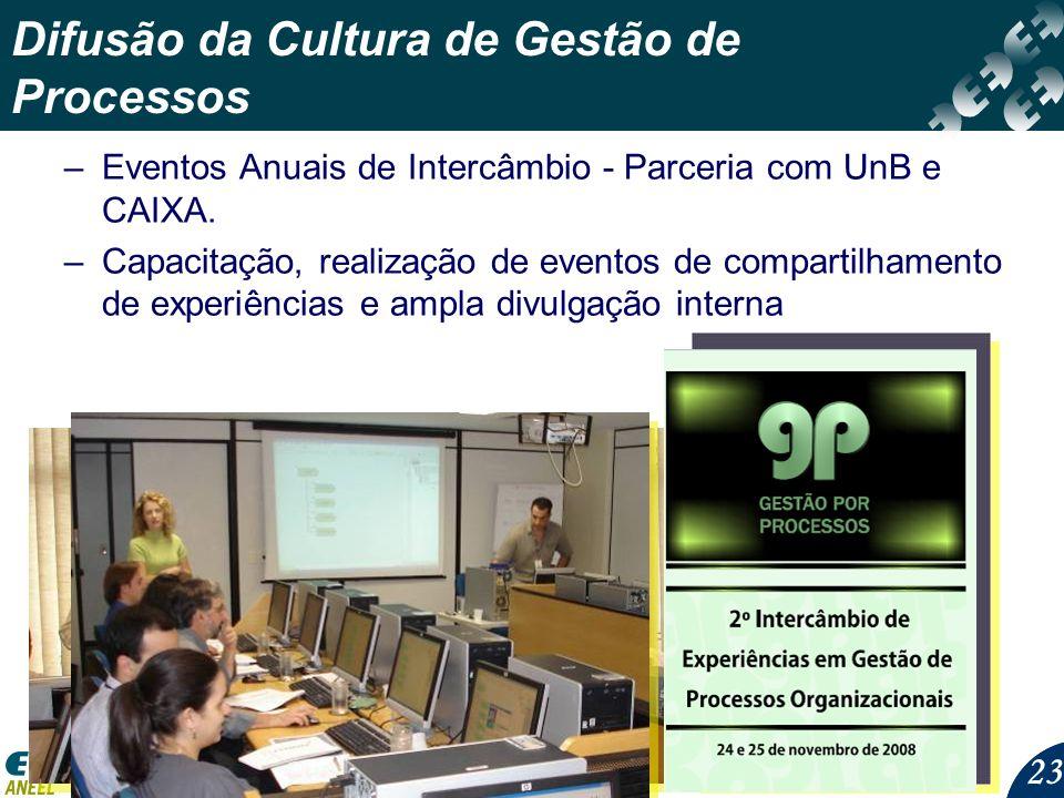23 Difusão da Cultura de Gestão de Processos –Eventos Anuais de Intercâmbio - Parceria com UnB e CAIXA. –Capacitação, realização de eventos de compart