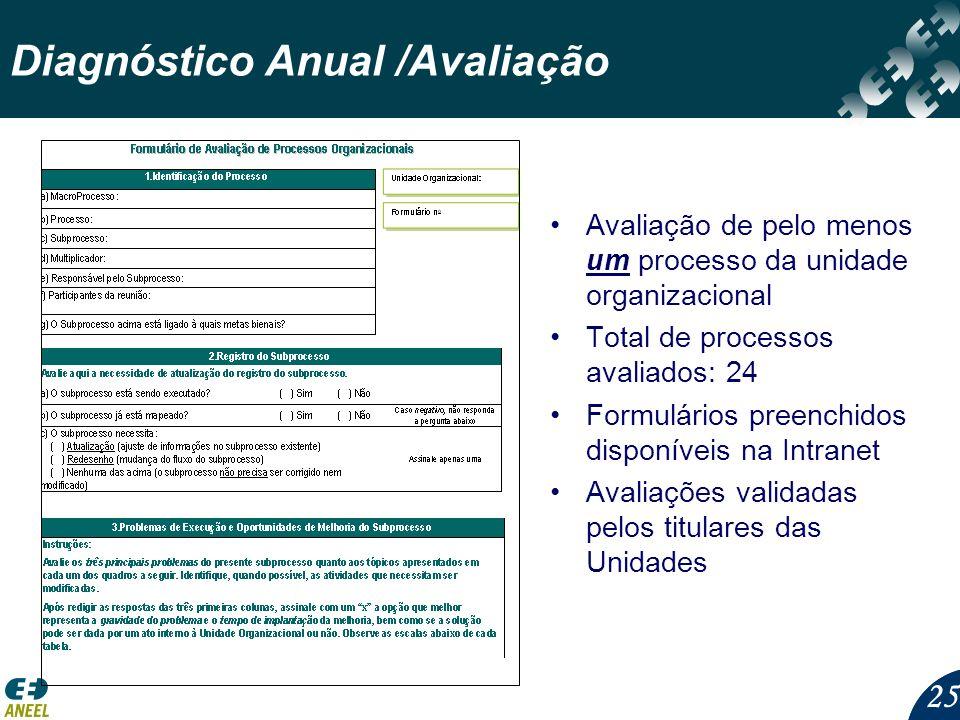25 Diagnóstico Anual /Avaliação Avaliação de pelo menos um processo da unidade organizacional Total de processos avaliados: 24 Formulários preenchidos disponíveis na Intranet Avaliações validadas pelos titulares das Unidades