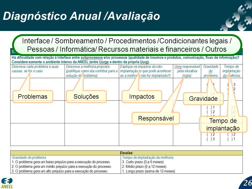 26 Diagnóstico Anual /Avaliação ProblemasSoluçõesImpactos Responsável Tempo de implantação Gravidade Interface / Sombreamento / Procedimentos /Condici