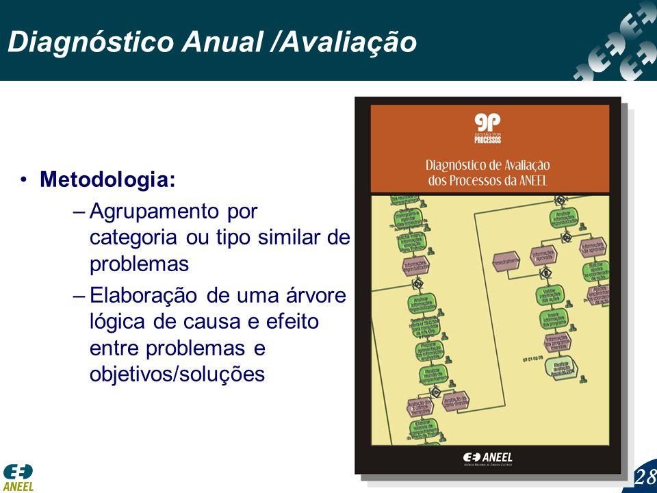 28 Diagnóstico Anual /Avaliação Metodologia: –Agrupamento por categoria ou tipo similar de problemas –Elaboração de uma árvore lógica de causa e efeito entre problemas e objetivos/soluções