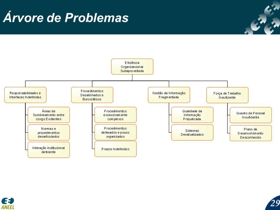 29 Árvore de Problemas