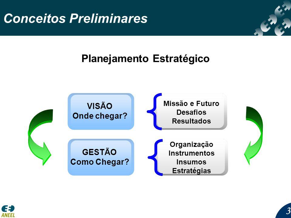 33 Conceitos Preliminares Planejamento Estratégico Missão e Futuro Desafios Resultados Organização Instrumentos Insumos Estratégias VISÃO Onde chegar.