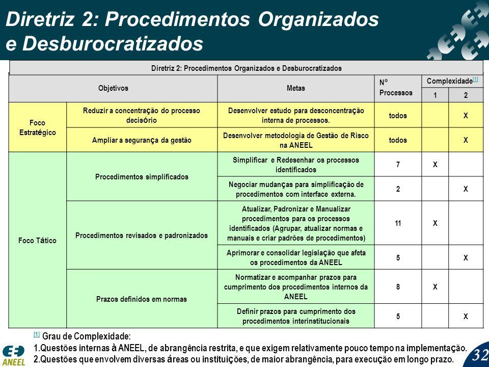 32 Diretriz 2: Procedimentos Organizados e Desburocratizados [1] [1] Grau de Complexidade: 1.Questões internas à ANEEL, de abrangência restrita, e que exigem relativamente pouco tempo na implementa ç ão.