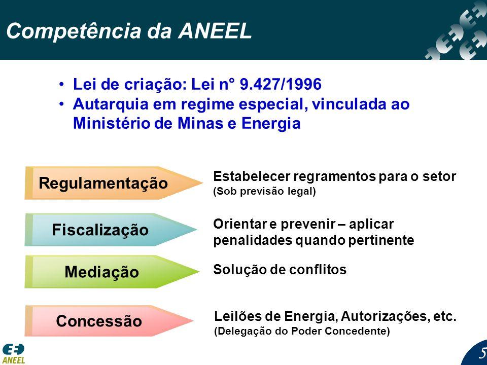 55 Estabelecer regramentos para o setor (Sob previsão legal) Solução de conflitos Leilões de Energia, Autorizações, etc. (Delegação do Poder Concedent