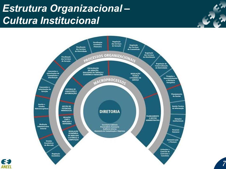77 Estrutura Organizacional – Cultura Institucional