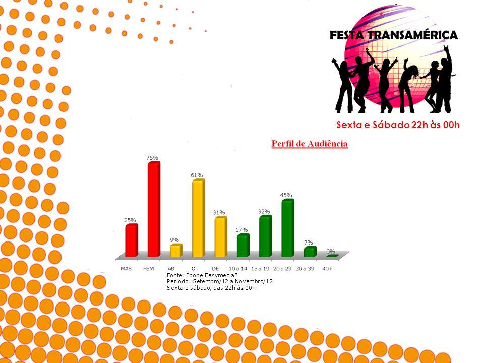 Sexta e Sábado 22h às 00h Fonte: Ibope Easymedia3 Período: Setembro/12 a Novembro/12 Sexta e sábado, das 22h às 00h