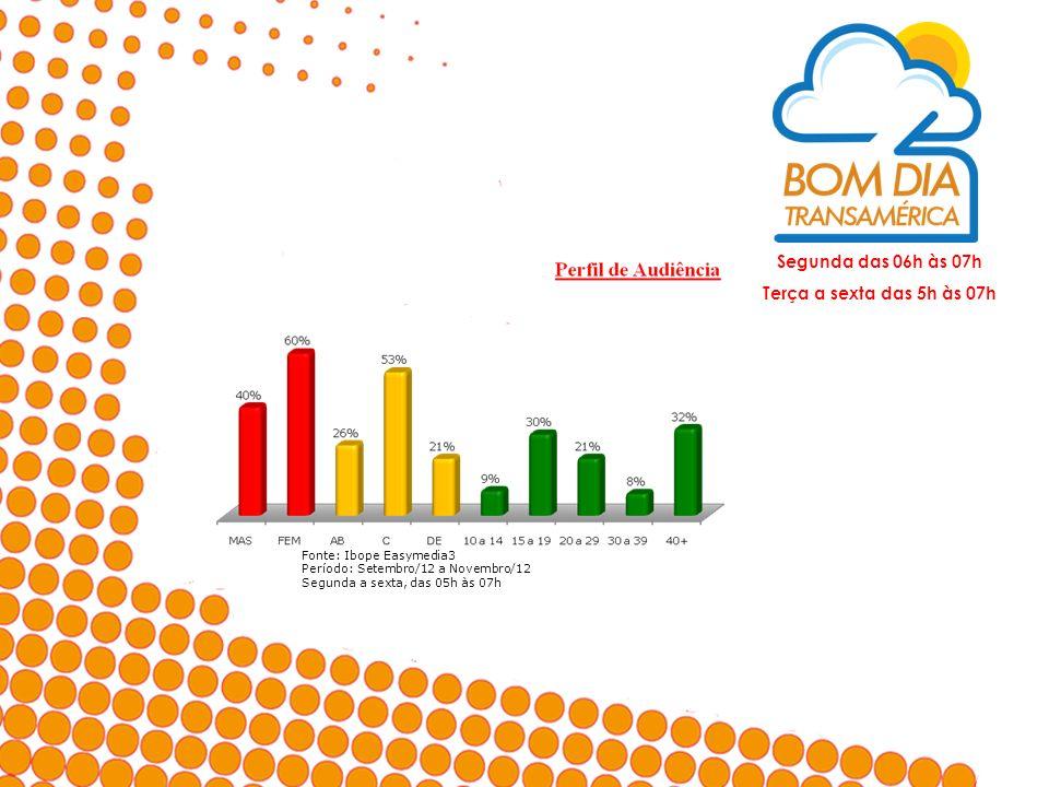 Segunda das 06h às 07h Terça a sexta das 5h às 07h Fonte: Ibope Easymedia3 Período: Setembro/12 a Novembro/12 Segunda a sexta, das 05h às 07h