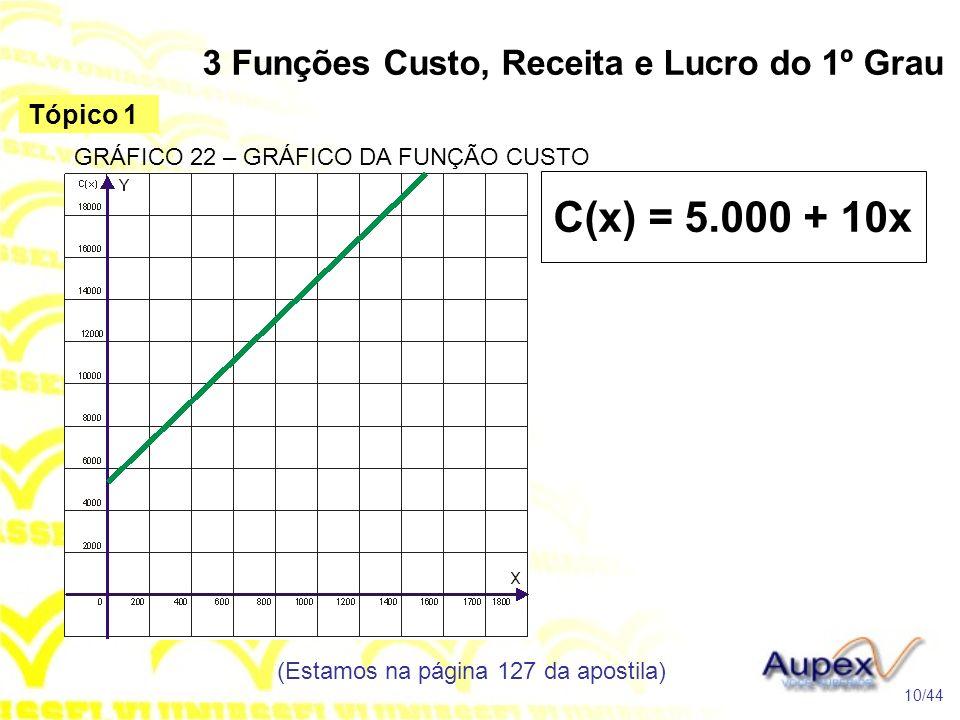 3 Funções Custo, Receita e Lucro do 1º Grau (Estamos na página 127 da apostila) 10/44 Tópico 1 C(x) = 5.000 + 10x GRÁFICO 22 – GRÁFICO DA FUNÇÃO CUSTO