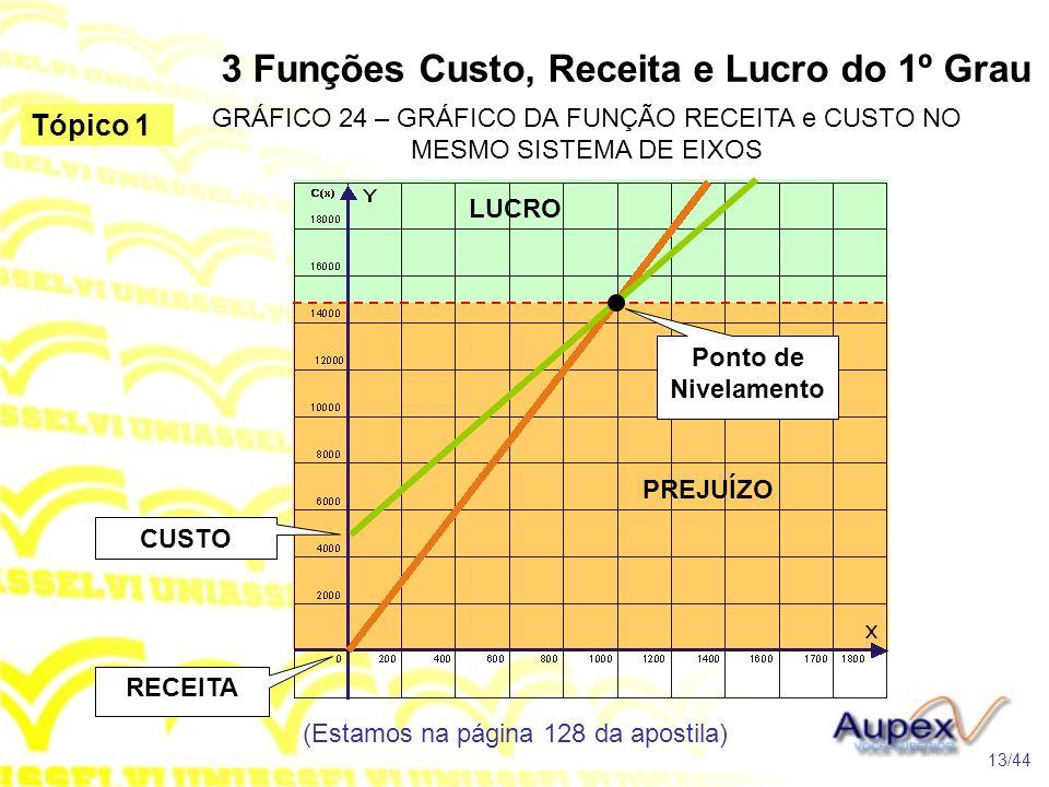3 Funções Custo, Receita e Lucro do 1º Grau (Estamos na página 128 da apostila) 13/44 Tópico 1 GRÁFICO 24 – GRÁFICO DA FUNÇÃO RECEITA e CUSTO NO MESMO