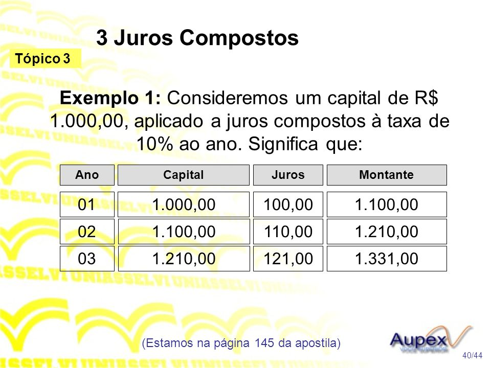 3 Juros Compostos (Estamos na página 145 da apostila) 40/44 Tópico 3 Exemplo 1: Consideremos um capital de R$ 1.000,00, aplicado a juros compostos à taxa de 10% ao ano.