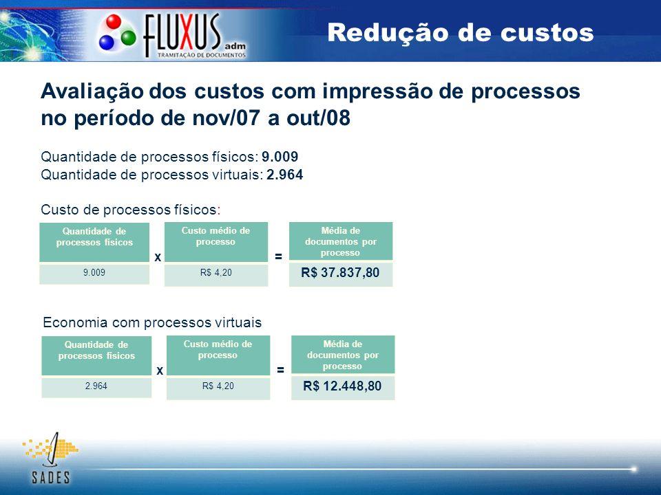 Avaliação dos custos com impressão de processos no período de nov/07 a out/08 Quantidade de processos físicos: 9.009 Quantidade de processos virtuais: