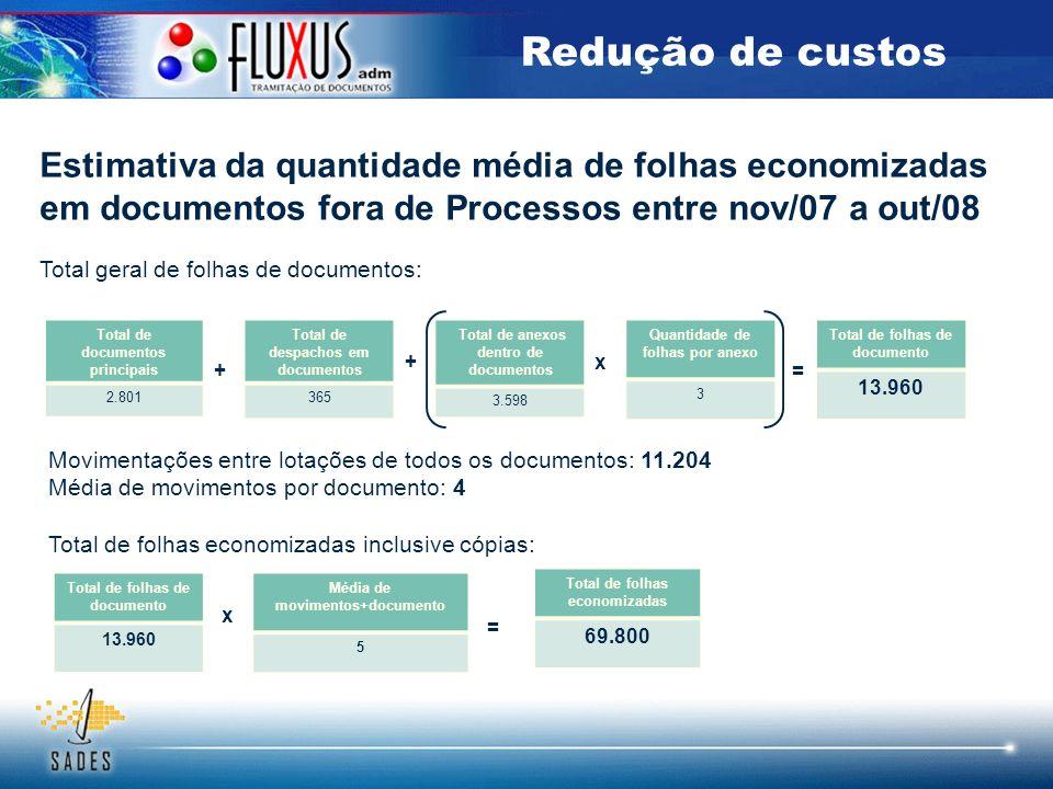 Movimentações entre lotações de todos os documentos: 11.204 Média de movimentos por documento: 4 Total de folhas economizadas inclusive cópias: Total