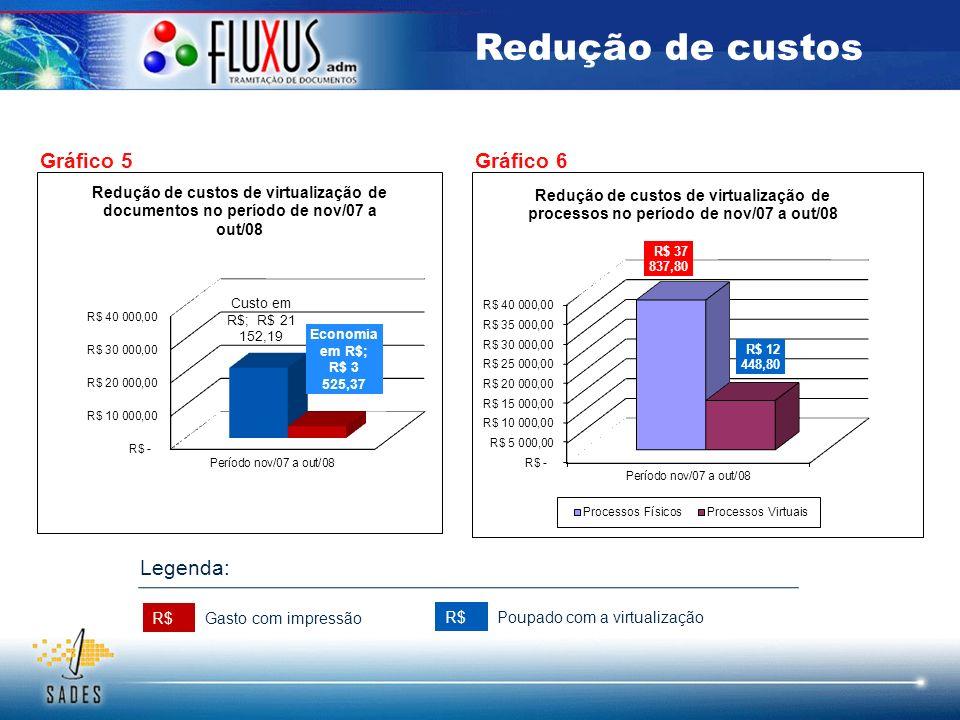 Gráfico 5 R$ Gasto com impressão Poupado com a virtualização Legenda: Gráfico 6 Redução de custos