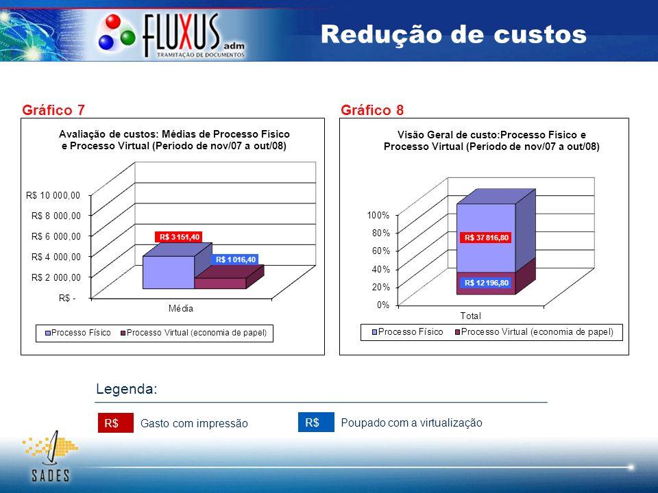 Redução de custos Gráfico 7Gráfico 8 R$ Gasto com impressão Poupado com a virtualização Legenda: