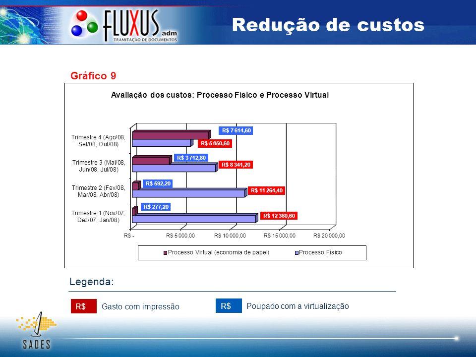 Redução de custos Gráfico 9 R$ Gasto com impressão Poupado com a virtualização Legenda: